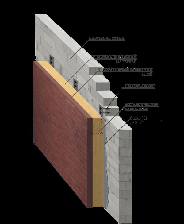 Цена теплоизоляции фасада под ключ